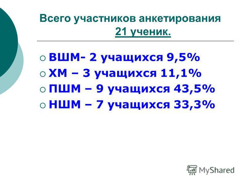Всего участников анкетирования 21 ученик. ВШМ- 2 учащихся 9,5% ХМ – 3 учащихся 11,1% ПШМ – 9 учащихся 43,5% НШМ – 7 учащихся 33,3%