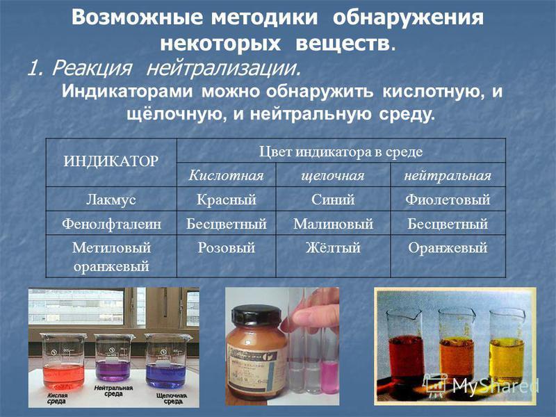 Возможные методики обнаружения некоторых веществ. 1. Реакция нейтрализации. Индикаторами можно обнаружить кислотную, и щёлочную, и нейтральную среду. ИНДИКАТОР Цвет индикатора в среде Кислотнаящелочнаянейтральная Лакмус КрасныйСиний Фиолетовый Фенолф