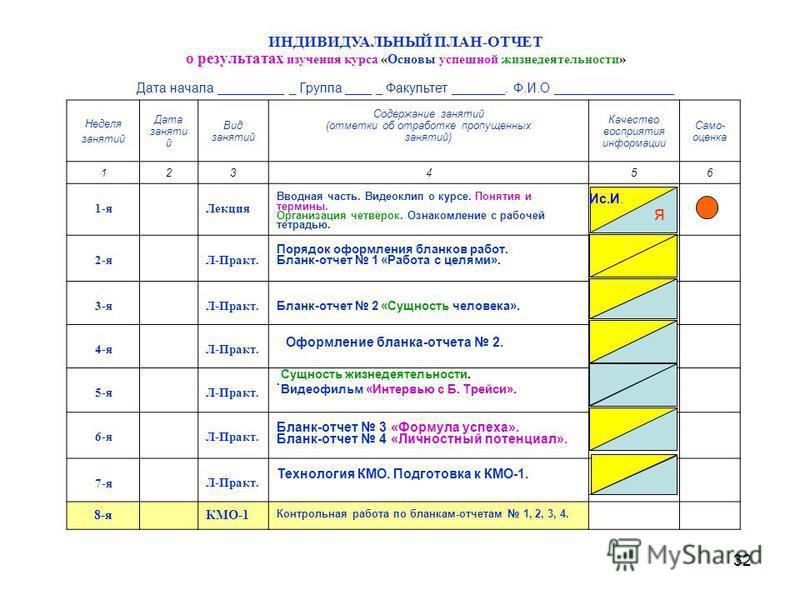32 ИНДИВИДУАЛЬНЫЙ ПЛАН-ОТЧЕТ о результатах изучения курса «Основы успешной жизнедеятельности» Дата начала __________ _ Группа ____ _ Факультет ________. Ф.И.О __________________ Неделя занятий Дата заняти й Вид занятий Содержание занятий (отметки об