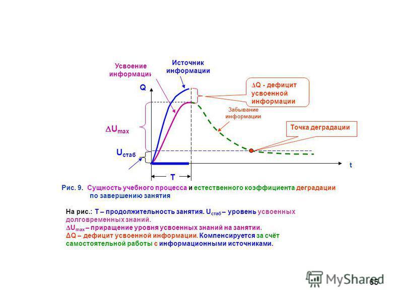 65 U стаб Q t U max Забывание информации Усвоение информации Точка деградации Рис. 9. Сущность учебного процесса и естественного коэффициента деградации по завершению занятия Δ Q - дефицит усвоенной информации Источник информации На рис.: Т – продолж