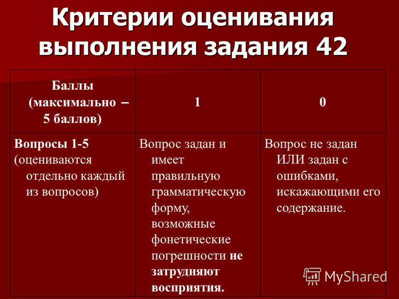 Критерии оценивания выполнения задания 42 Баллы (максимально – 5 баллов) 10 Вопросы 1-5 (оцениваются отдельно каждый из вопросов) Вопрос задан и имеет правильную грамматическую форму, возможные фонетические погрешности не затрудняют восприятия. Вопро