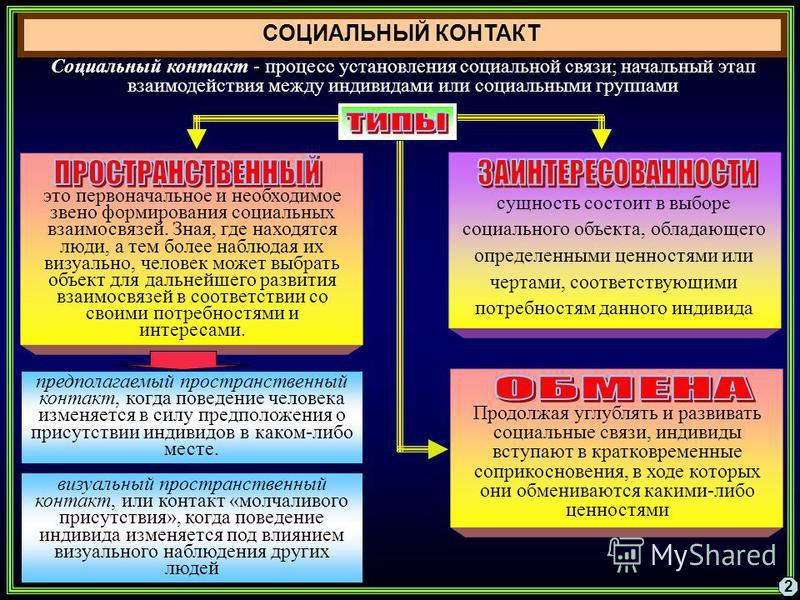 СОЦИАЛЬНЫЙ КОНТАКТ Социальный контакт - процесс установления социальной связи; начальный этап взаимодействия между индивидами или социальными группами 2 это первоначальное и необходимое звено формирования социальных взаимосвязей. Зная, где находятся