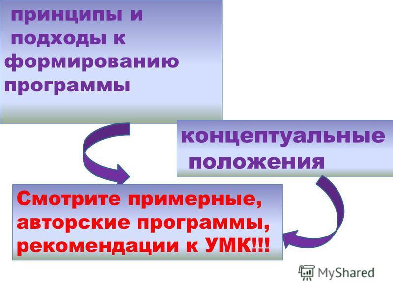 принципы и подходы к формированию программы концептуальные положения Смотрите примерные, авторские программы, рекомендации к УМК!!!