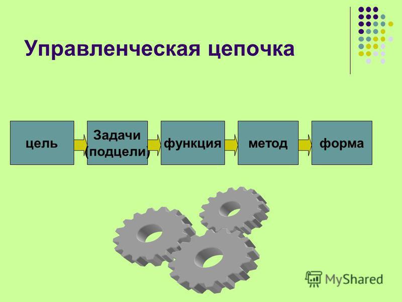 Управленческая цепочка цель Задачи (подцели) функция метод форма