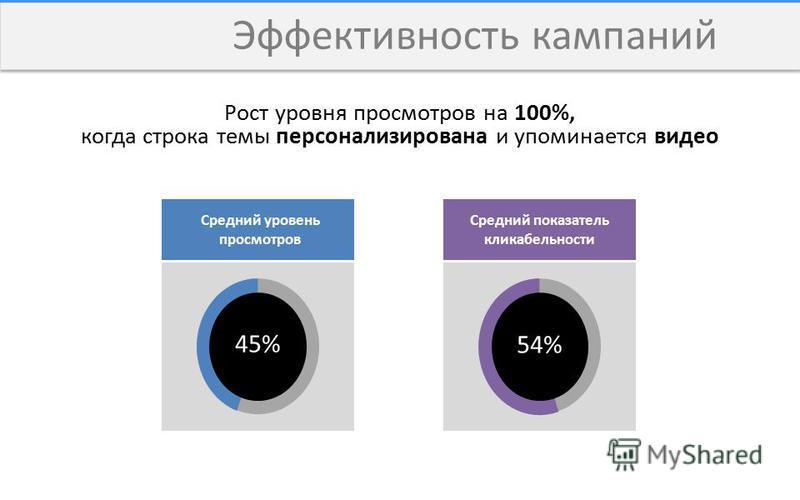 Эффективность кампаний Рост уровня просмотров на 100%, когда строка темы персонализирована и упоминается видео Средний уровень просмотров Средний показатель кликабельности 45% 54%