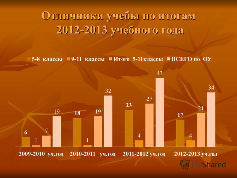 Отличники учебы по итогам 2012-2013 учебного года
