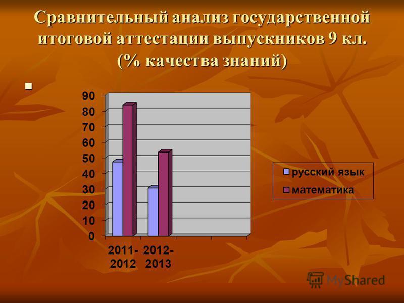 Сравнительный анализ государственной итоговой аттестации выпускников 9 кл. (% качества знаний)