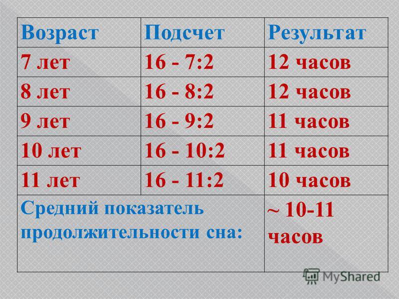 Возраст ПодсчетРезультат 7 лет 16 - 7:212 часов 8 лет 16 - 8:212 часов 9 лет 16 - 9:211 часов 10 лет 16 - 10:211 часов 11 лет 16 - 11:210 часов Средний показатель продолжительности сна: ~ 10-11 часов