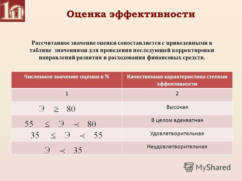Оценка эффективности Численное значение оценки в %Качественная характеристика степени эффективности 12 Высокая В целом адекватная Удовлетворительная Неудовлетворительная Рассчитанное значение оценки сопоставляется с приведенными в таблице значениями