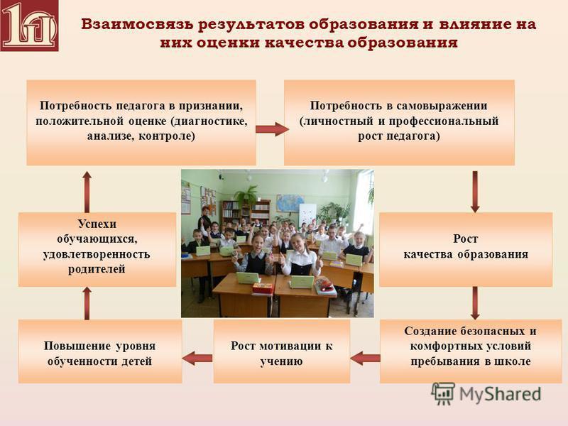 Взаимосвязь результатов образования и влияние на них оценки качества образования Создание безопасных и комфортных условий пребывания в школе Успехи обучающихся, удовлетворенность родителей Повышение уровня обученности детей Рост качества образования