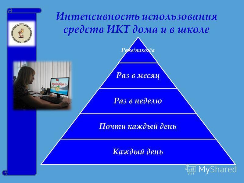 Реже/никогда Раз в месяц Раз в неделю Почти каждый день Каждый день Интенсивность использования средств ИКТ дома и в школе