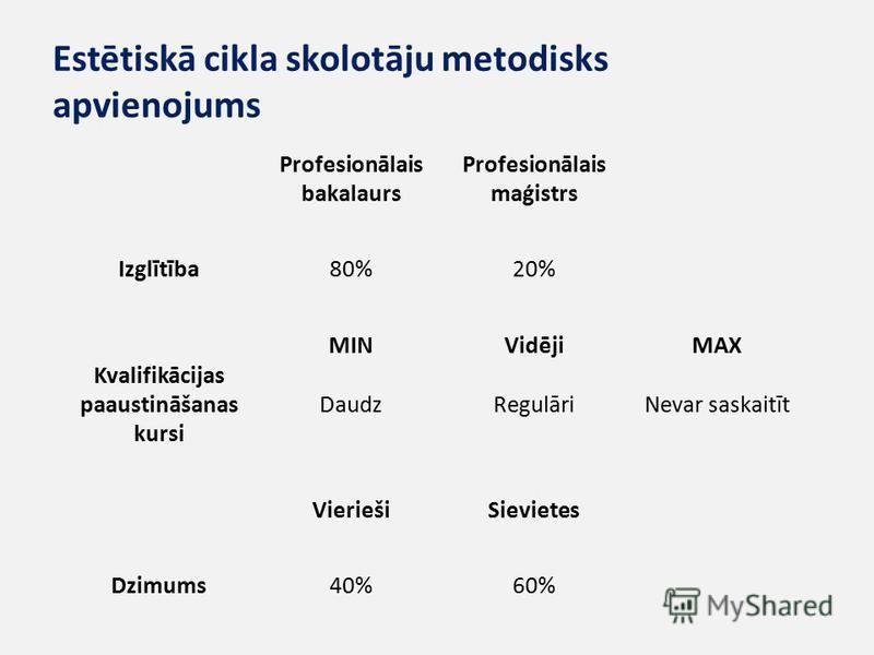 Estētiskā cikla skolotāju metodisks apvienojums Profesionālais bakalaurs Profesionālais maģistrs Izglītība80%20% MINVidējiMAX Kvalifikācijas paaustināšanas kursi DaudzRegulāriNevar saskaitīt VieriešiSievietes Dzimums40%60%