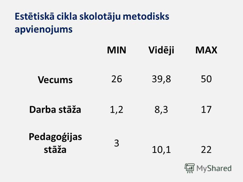 Estētiskā cikla skolotāju metodisks apvienojums MINVidējiMAX Vecums 2639,850 Darba stāža1,28,317 Pedagoģijas stāža 3 10,122