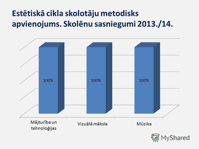 Estētiskā cikla skolotāju metodisks apvienojums. Skolēnu sasniegumi 2013./14. Mājturība un tehnoloģijas Vizuālā mākslaMūzika