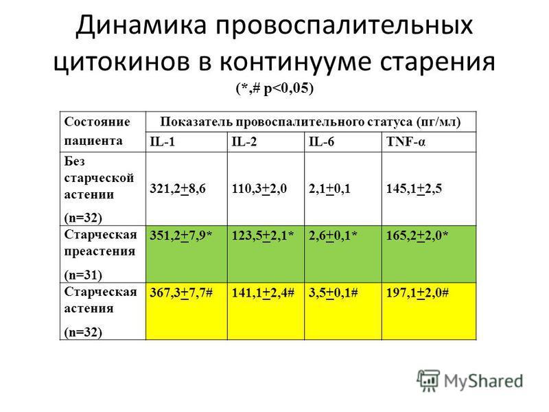 Динамика провоспалительных цитокинов в континууме старения (*,# p