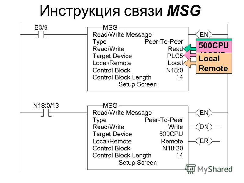 Инструкция связи MSG Read Write 500CPU 485CIF PLC-5 Local Remote