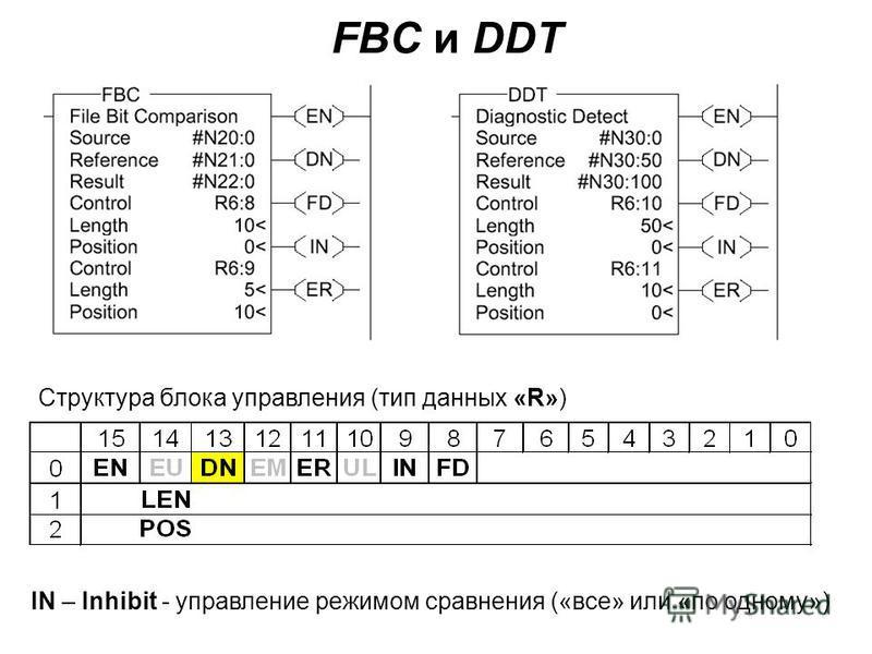 FBC и DDT IN – Inhibit - управление режимом сравнения («все» или «по одному») Структура блока управления (тип данных «R»)
