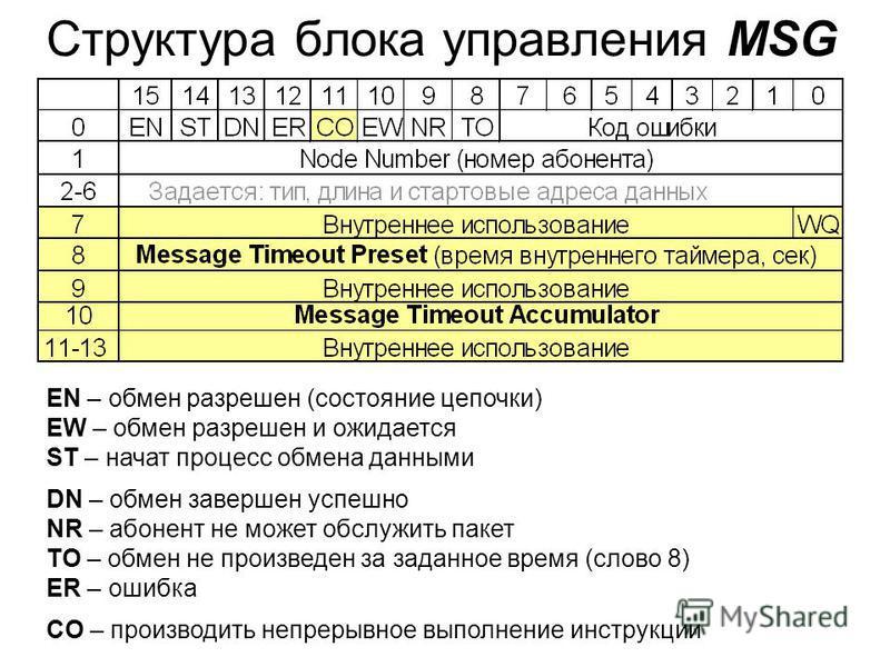 Структура блока управления MSG EN – обмен разрешен (состояние цепочки) EW – обмен разрешен и ожидается ST – начат процесс обмена данными DN – обмен завершен успешно NR – абонент не может обслужить пакет TO – обмен не произведен за заданное время (сло