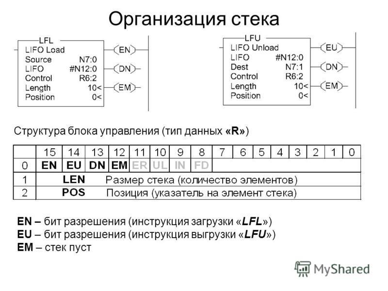 Организация стека Структура блока управления (тип данных «R») EN – бит разрешения (инструкция загрузки «LFL») EU – бит разрешения (инструкция выгрузки «LFU») EM – стек пуст