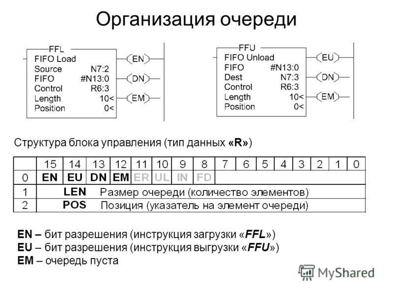 Организация очереди Структура блока управления (тип данных «R») EN – бит разрешения (инструкция загрузки «FFL») EU – бит разрешения (инструкция выгрузки «FFU») EM – очередь пуста