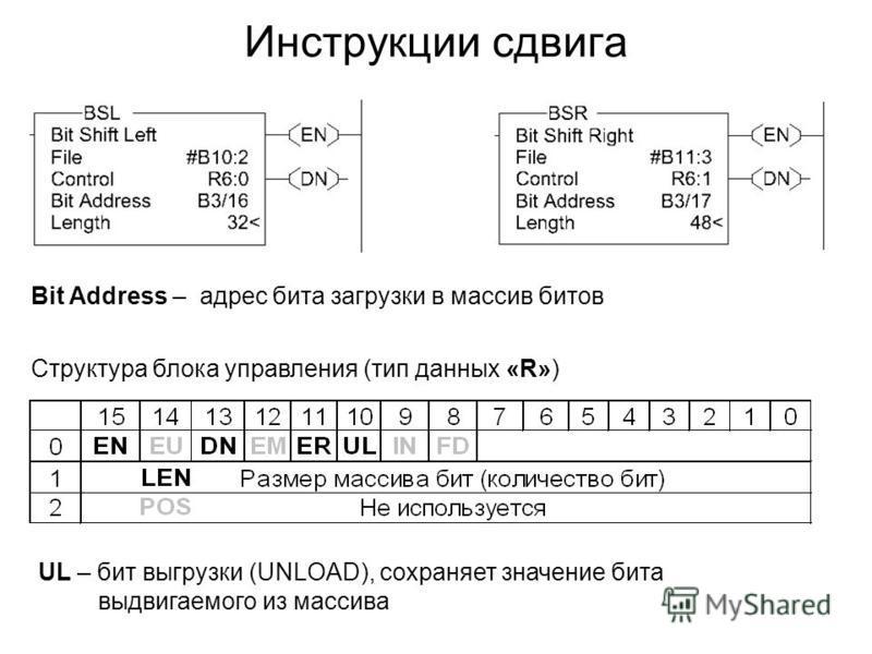 Инструкции сдвига Структура блока управления (тип данных «R») UL – бит выгрузки (UNLOAD), сохраняет значение бита выдвигаемого из массива Bit Address – адрес бита загрузки в массив битов