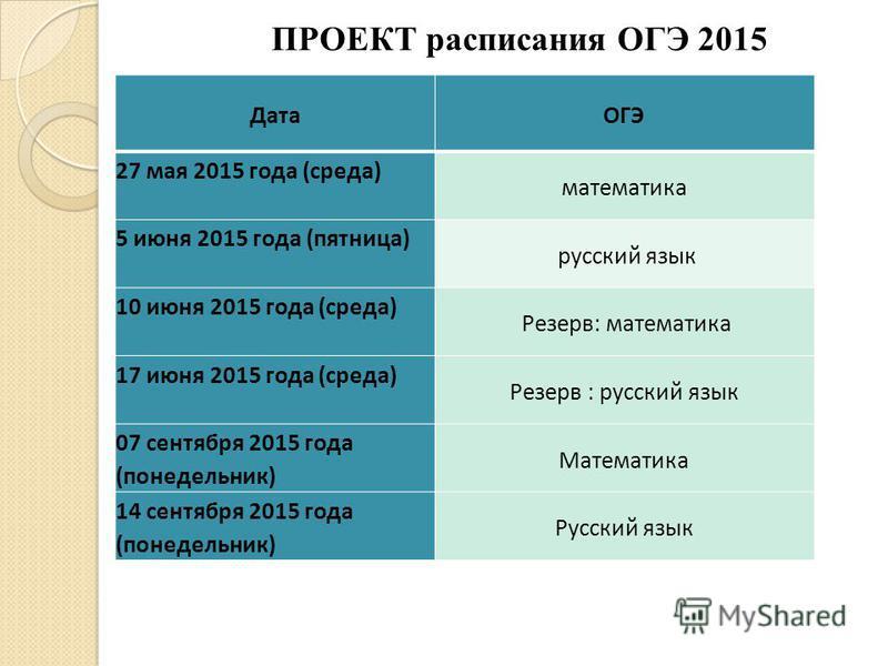 ДатаОГЭ 27 мая 2015 года (среда) математика 5 июня 2015 года (пятница) русский язык 10 июня 2015 года (среда) Резерв: математика 17 июня 2015 года (среда) Резерв : русский язык 07 сентября 2015 года (понедельник) Математика 14 сентября 2015 года (пон