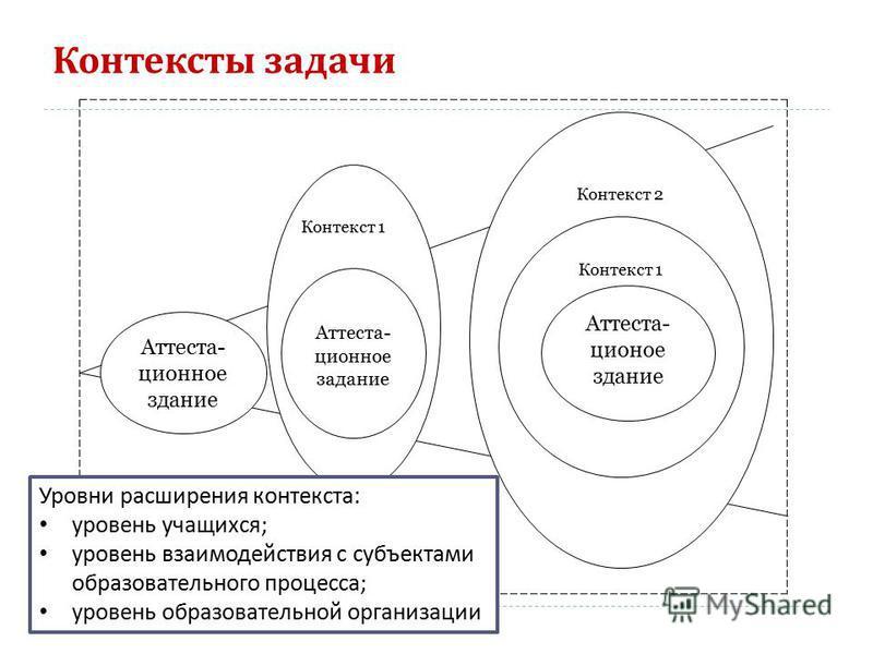 Контексты задачи 7 Контекст 1 Контекст 2 Контекст 1 Аттеста- ционное задание Аттеста- ционое здание Аттеста- ционное здание Уровни расширения контекста : уровень учащихся ; уровень взаимодействия с субъектами образовательного процесса ; уровень образ