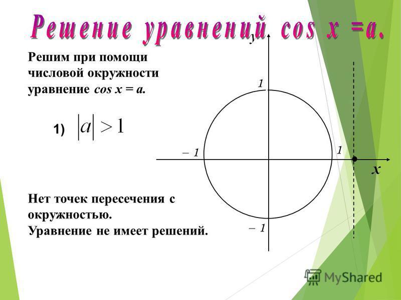 у х 0 1 π 0 arccos а а arccos (-a)= π -arccos a -а-а π-arccos a