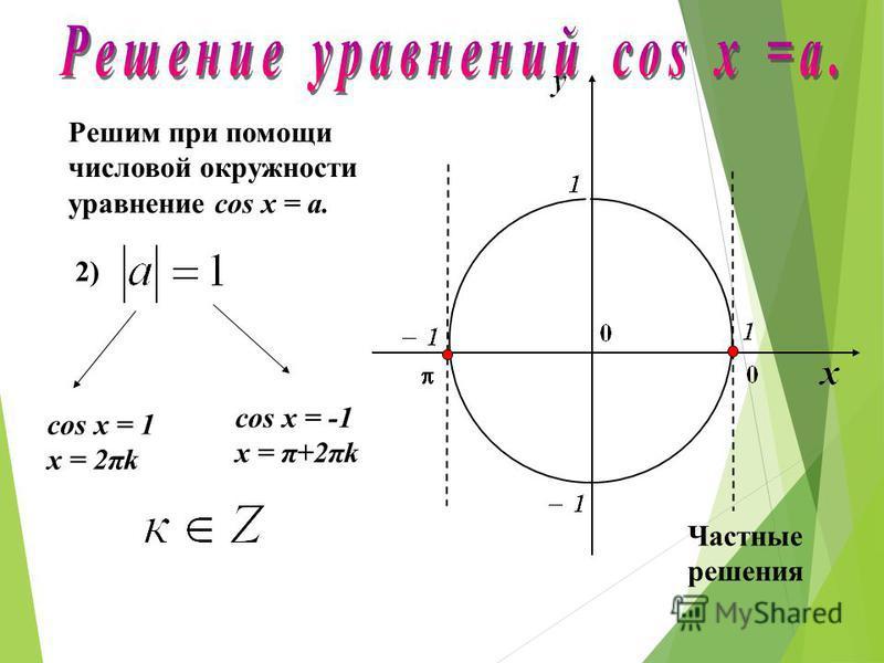 Решим при помощи числовой окружности уравнение cos х = a. 1) Нет точек пересечения с окружностью. Уравнение не имеет решений.