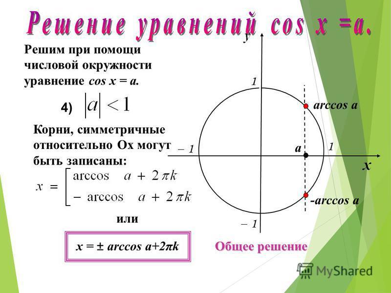 Решим при помощи числовой окружности уравнение cos х = a. 3) а = 0 Частное решение