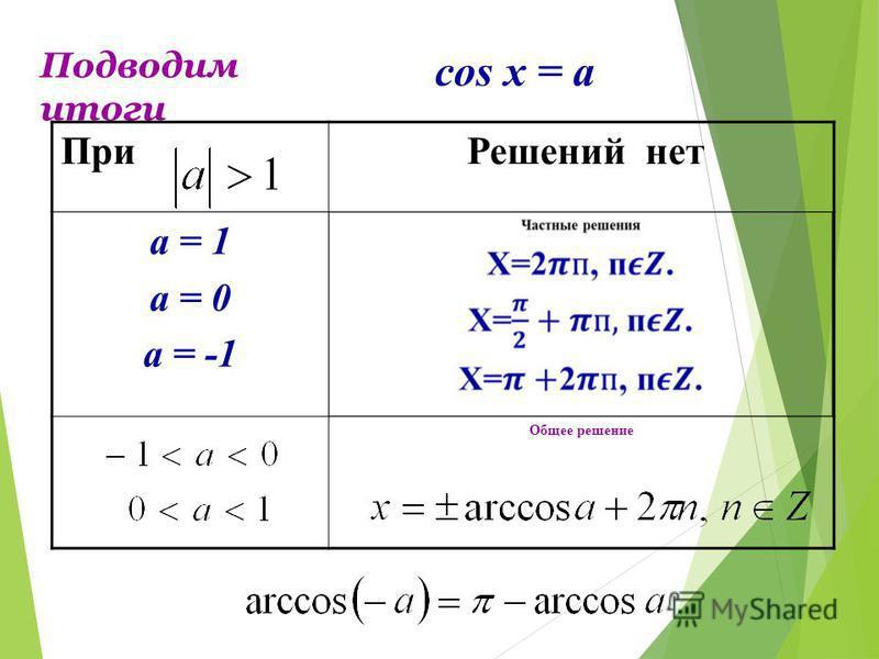 Уравнение cos х = a называется простейшим тригонометрическим уравнением 0 x y 2. Отметить точку а на оси абсцисс (линии косинусов) 3. Провести перпендикуляр из этой точки к окружности 4. Отметить точки пересечения перпендикуляра с окружностью. 5. Пол