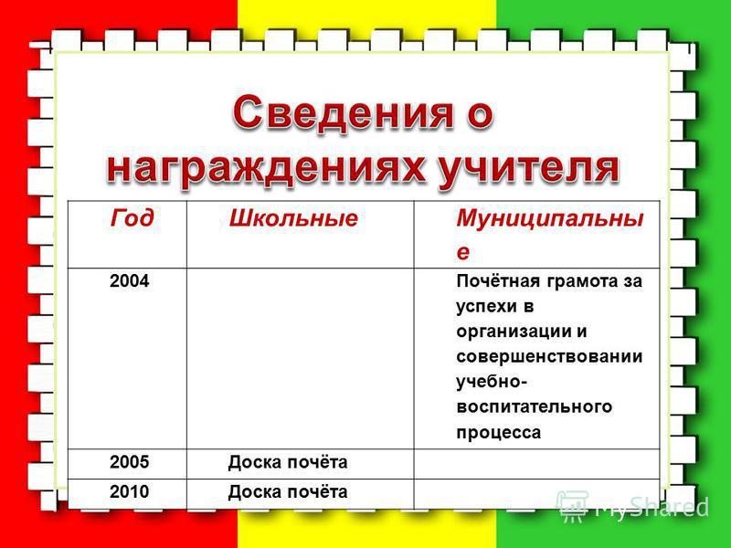 м Год Школьные Муниципальны е 2004 Почётная грамота за успехи в организации и совершенствовании учебно- воспитательного процесса 2005Доска почёта 2010Доска почёта