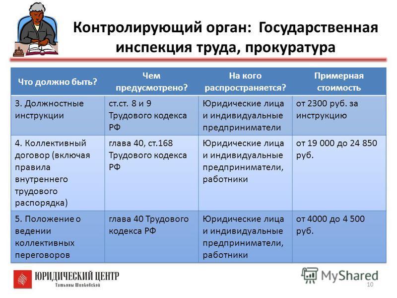 10 Контролирующий орган: Государственная инспекция труда, прокуратура