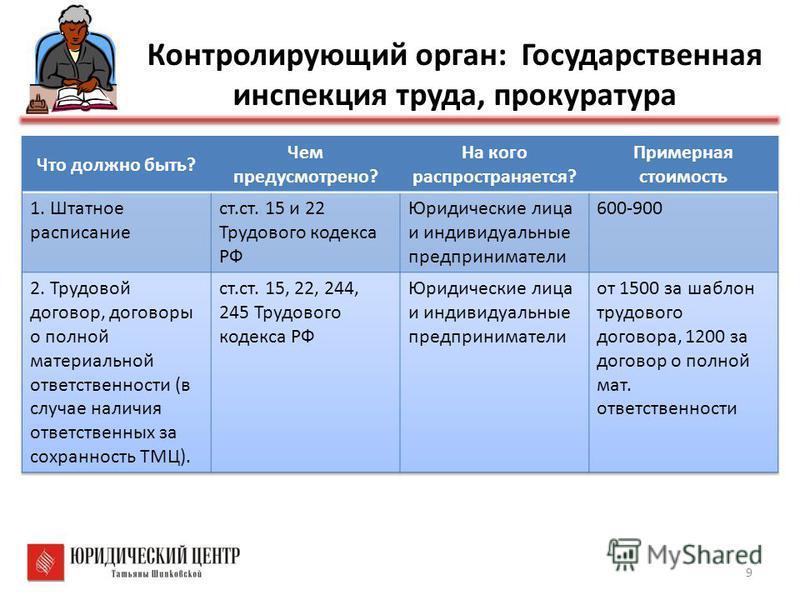 Контролирующий орган: Государственная инспекция труда, прокуратура 9