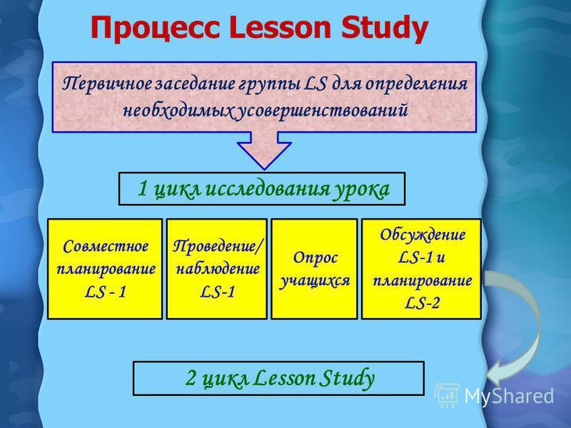 Процесс Lesson Study Первичное заседание группы LS для определения необходимых усовершенствований Проведение/ наблюдение LS-1 Совместное планирование LS - 1 Опрос учащихся Обсуждение LS-1 и планирование LS-2 1 цикл исследования урока 2 цикл Lesson St