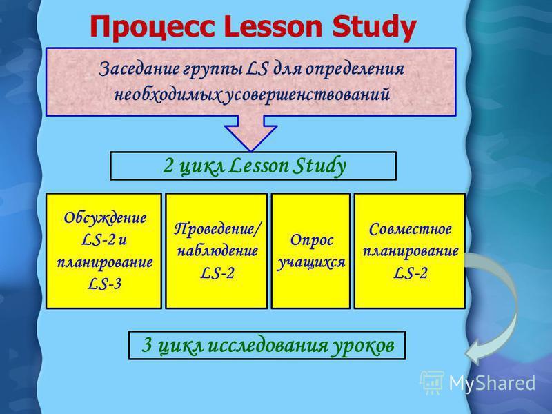 Процесс Lesson Study Обсуждение LS-2 и планирование LS-3 Проведение/ наблюдение LS-2 Совместное планирование LS-2 2 цикл Lesson Study Опрос учащихся 3 цикл исследования уроков Заседание группы LS для определения необходимых усовершенствований