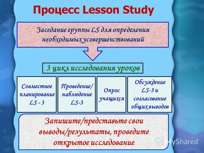 Процесс Lesson Study Совместное планирование LS - 3 Проведение/ наблюдение LS-3 Опрос учащихся Обсуждение LS-3 и согласование общих выводов Запишите/представьте свои выводы/результаты, проведите открытое исследование 3 цикл исследования уроков Заседа