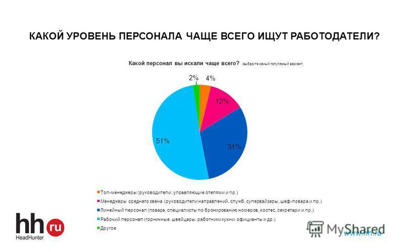 www.hh.ru КАКОЙ УРОВЕНЬ ПЕРСОНАЛА ЧАЩЕ ВСЕГО ИЩУТ РАБОТОДАТЕЛИ?