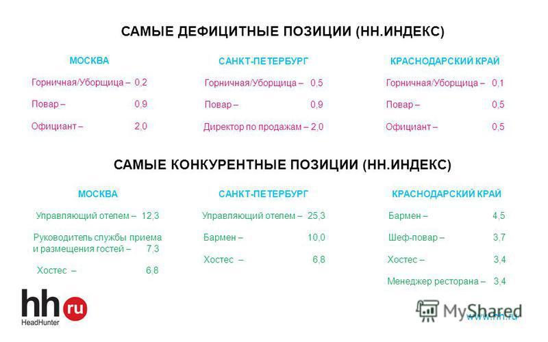 www.hh.ru САМЫЕ ДЕФИЦИТНЫЕ ПОЗИЦИИ (HH.ИНДЕКС) МОСКВА Горничная/Уборщица – 0,2 Повар – 0,9 Официант – 2,0 САНКТ-ПЕТЕРБУРГ Горничная/Уборщица – 0,5 Повар – 0,9 Директор по продажам – 2,0 КРАСНОДАРСКИЙ КРАЙ Горничная/Уборщица – 0,1 Повар – 0,5 Официант