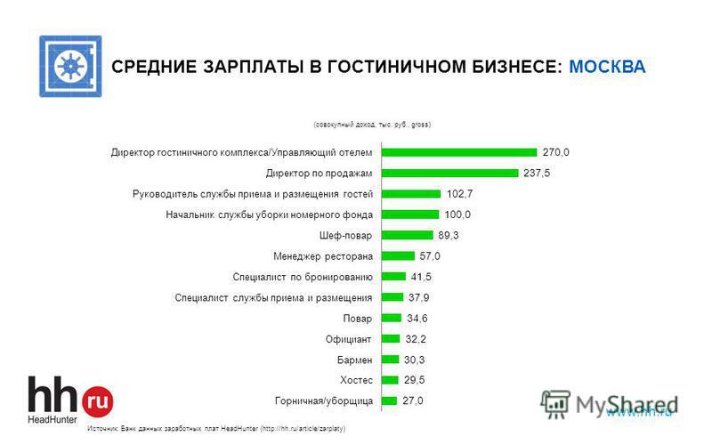 www.hh.ru СРЕДНИЕ ЗАРПЛАТЫ В ГОСТИНИЧНОМ БИЗНЕСЕ: МОСКВА