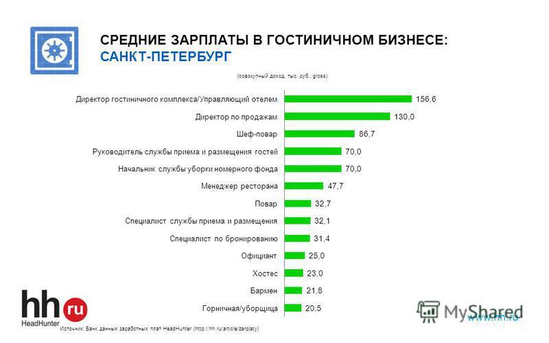 www.hh.ru СРЕДНИЕ ЗАРПЛАТЫ В ГОСТИНИЧНОМ БИЗНЕСЕ: САНКТ-ПЕТЕРБУРГ