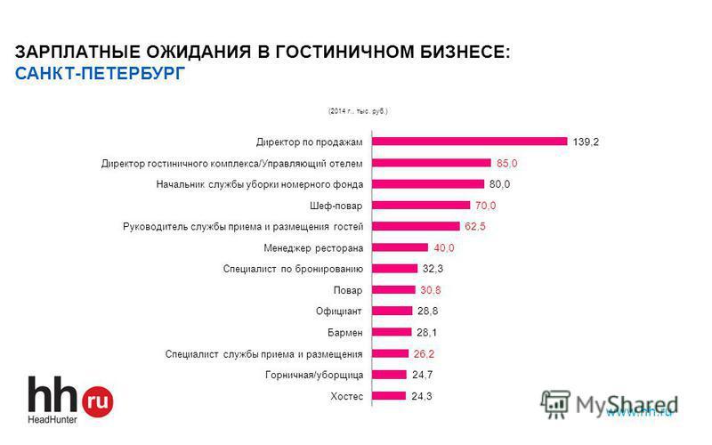 www.hh.ru ЗАРПЛАТНЫЕ ОЖИДАНИЯ В ГОСТИНИЧНОМ БИЗНЕСЕ: САНКТ-ПЕТЕРБУРГ