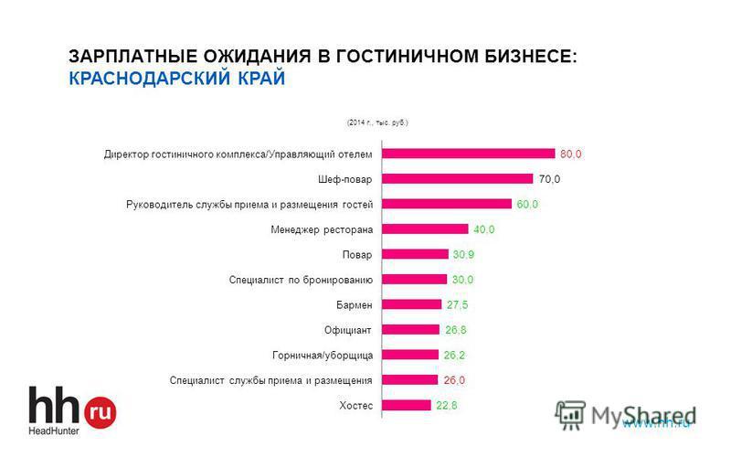 www.hh.ru ЗАРПЛАТНЫЕ ОЖИДАНИЯ В ГОСТИНИЧНОМ БИЗНЕСЕ: КРАСНОДАРСКИЙ КРАЙ
