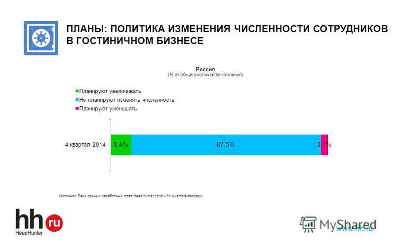 www.hh.ru ПЛАНЫ: ПОЛИТИКА ИЗМЕНЕНИЯ ЧИСЛЕННОСТИ СОТРУДНИКОВ В ГОСТИНИЧНОМ БИЗНЕСЕ