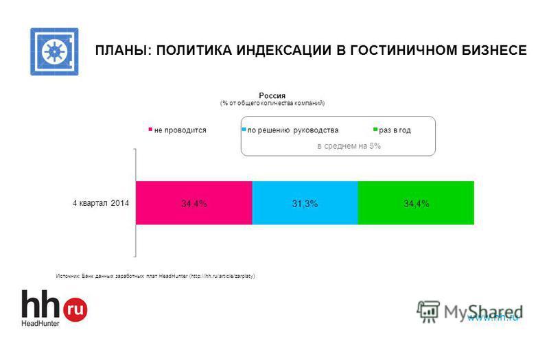 www.hh.ru ПЛАНЫ: ПОЛИТИКА ИНДЕКСАЦИИ В ГОСТИНИЧНОМ БИЗНЕСЕ в среднем на 5%