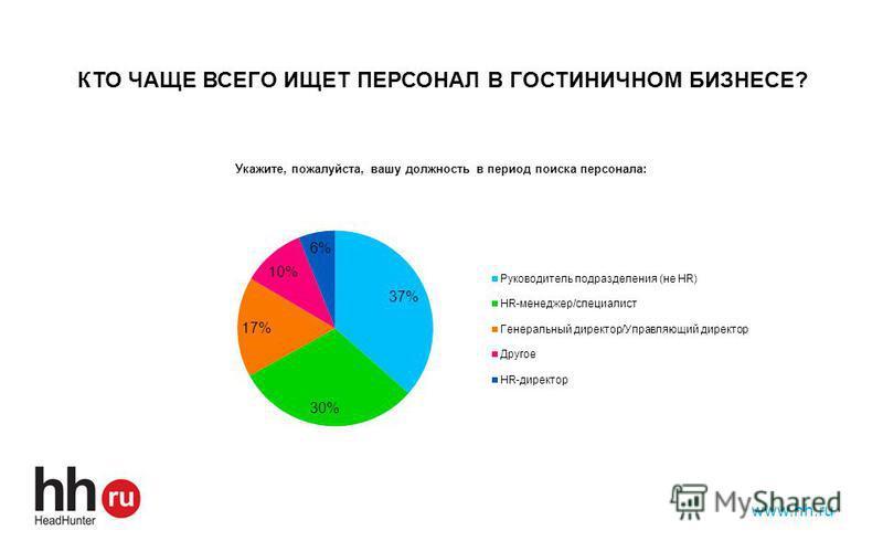www.hh.ru КТО ЧАЩЕ ВСЕГО ИЩЕТ ПЕРСОНАЛ В ГОСТИНИЧНОМ БИЗНЕСЕ?