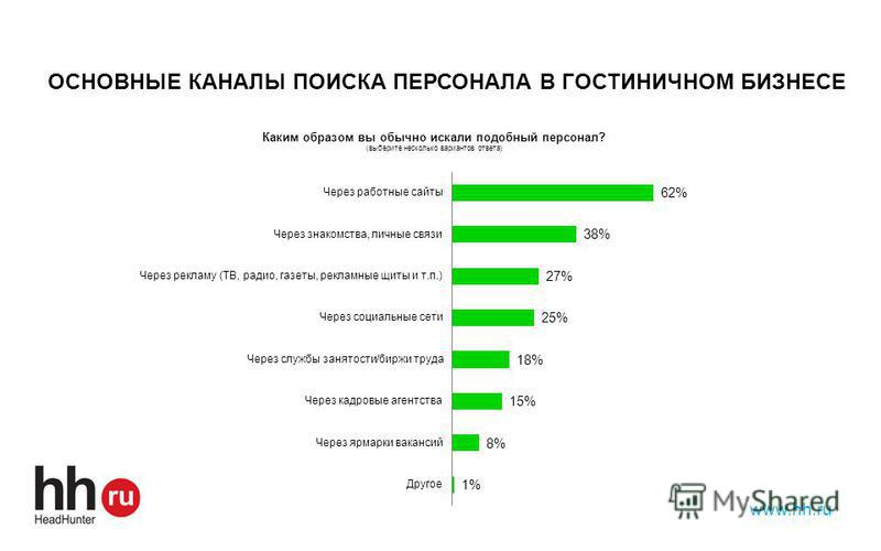 www.hh.ru ОСНОВНЫЕ КАНАЛЫ ПОИСКА ПЕРСОНАЛА В ГОСТИНИЧНОМ БИЗНЕСЕ
