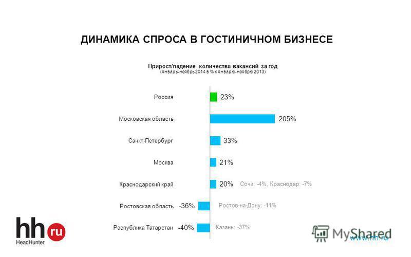 www.hh.ru ДИНАМИКА СПРОСА В ГОСТИНИЧНОМ БИЗНЕСЕ