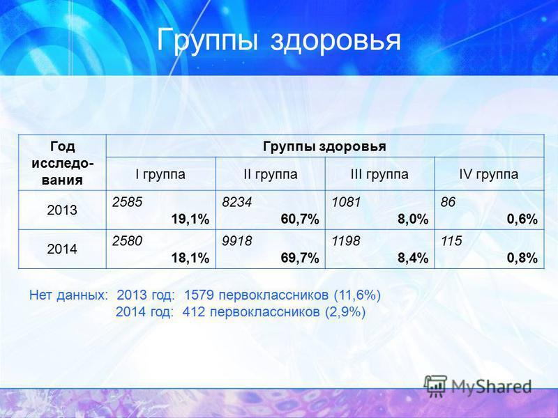Группы здоровья Год исследования Группы здоровья I группаII группаIII группаIV группа 2013 2585 19,1% 8234 60,7% 1081 8,0% 86 0,6% 2014 2580 18,1% 9918 69,7% 1198 8,4% 115 0,8% Нет данных: 2013 год: 1579 первоклассников (11,6%) 2014 год: 412 первокла