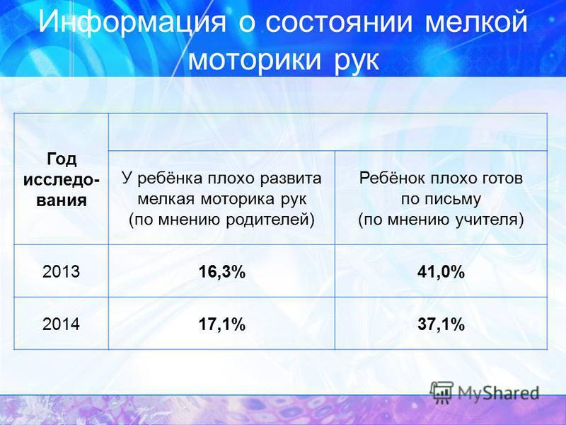 Информация о состоянии мелкой моторики рук Год исследования У ребёнка плохо развита мелкая моторика рук (по мнению родителей) Ребёнок плохо готов по письму (по мнению учителя) 201316,3%41,0% 201417,1%37,1%